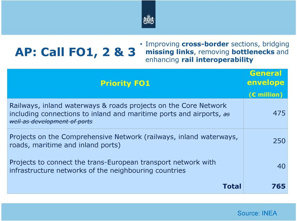 development of ports Projects on the Comprehensive Network (railways, inland waterways, roads, maritime and inland ports) Projects to connect
