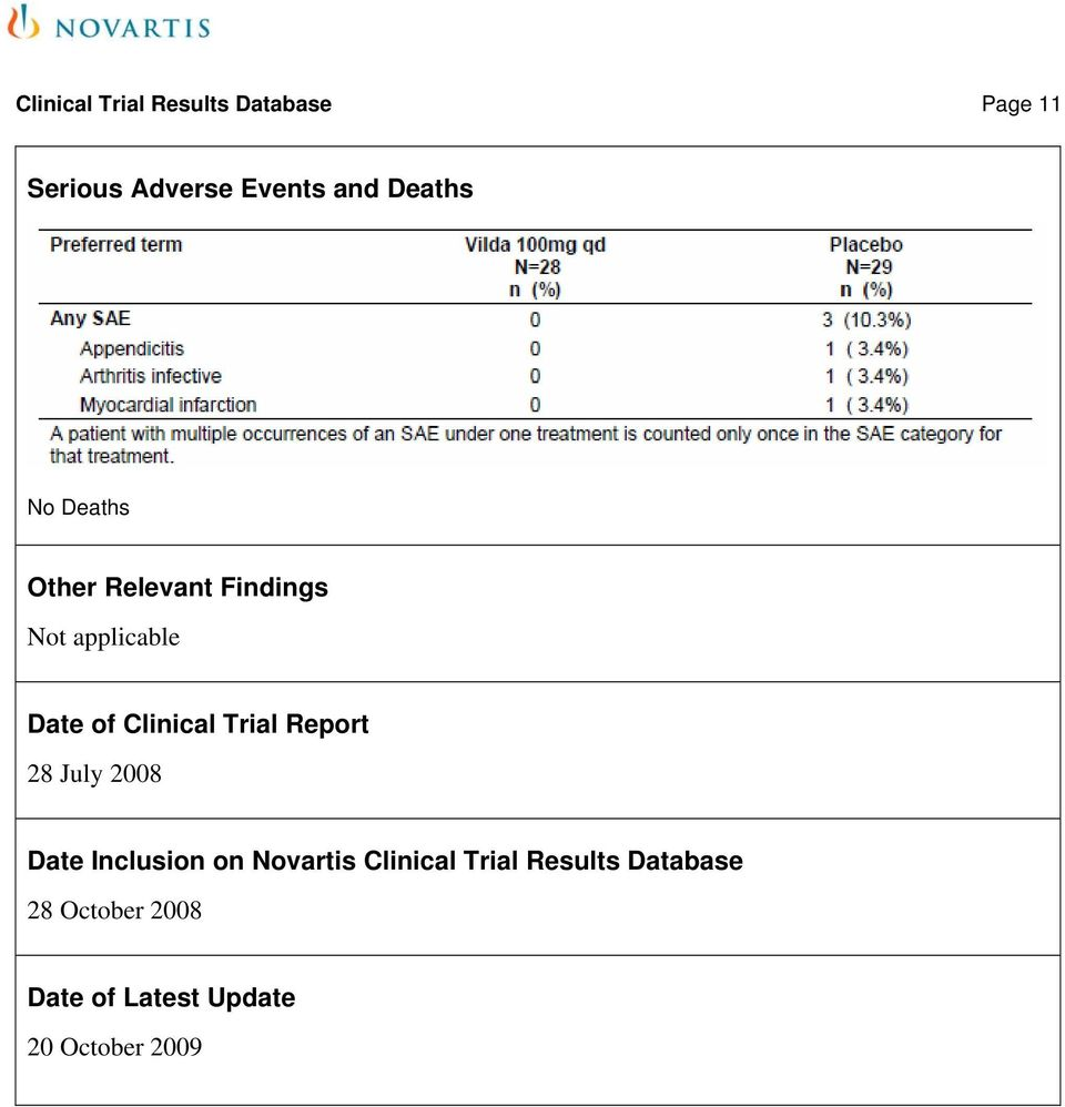 Clinical Trial Report 28 July 2008 Date Inclusion on Novartis