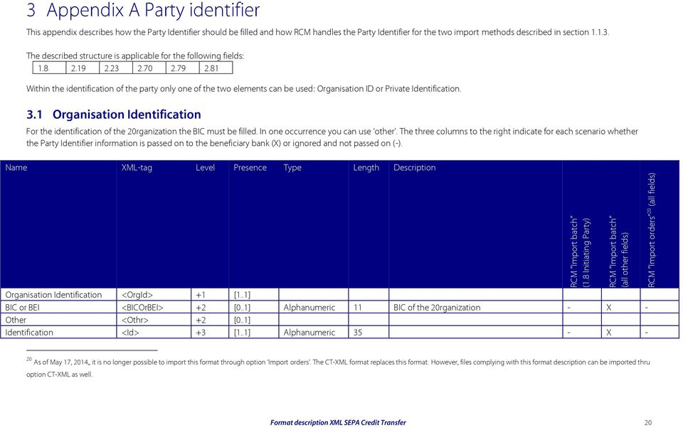 handles the Party Identifier for the two import methods described in section 1.1.3. The described structure is applicable for the following fields: 1.8 2.19 2.23 2.70 2.79 2.