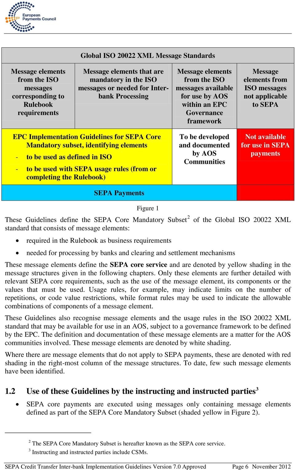 for SEPA Core Mandatory subset, identifying elements - to be used as defined in ISO - to be used with SEPA usage rules (from or completing the Rulebook) SEPA Payments To be developed and documented