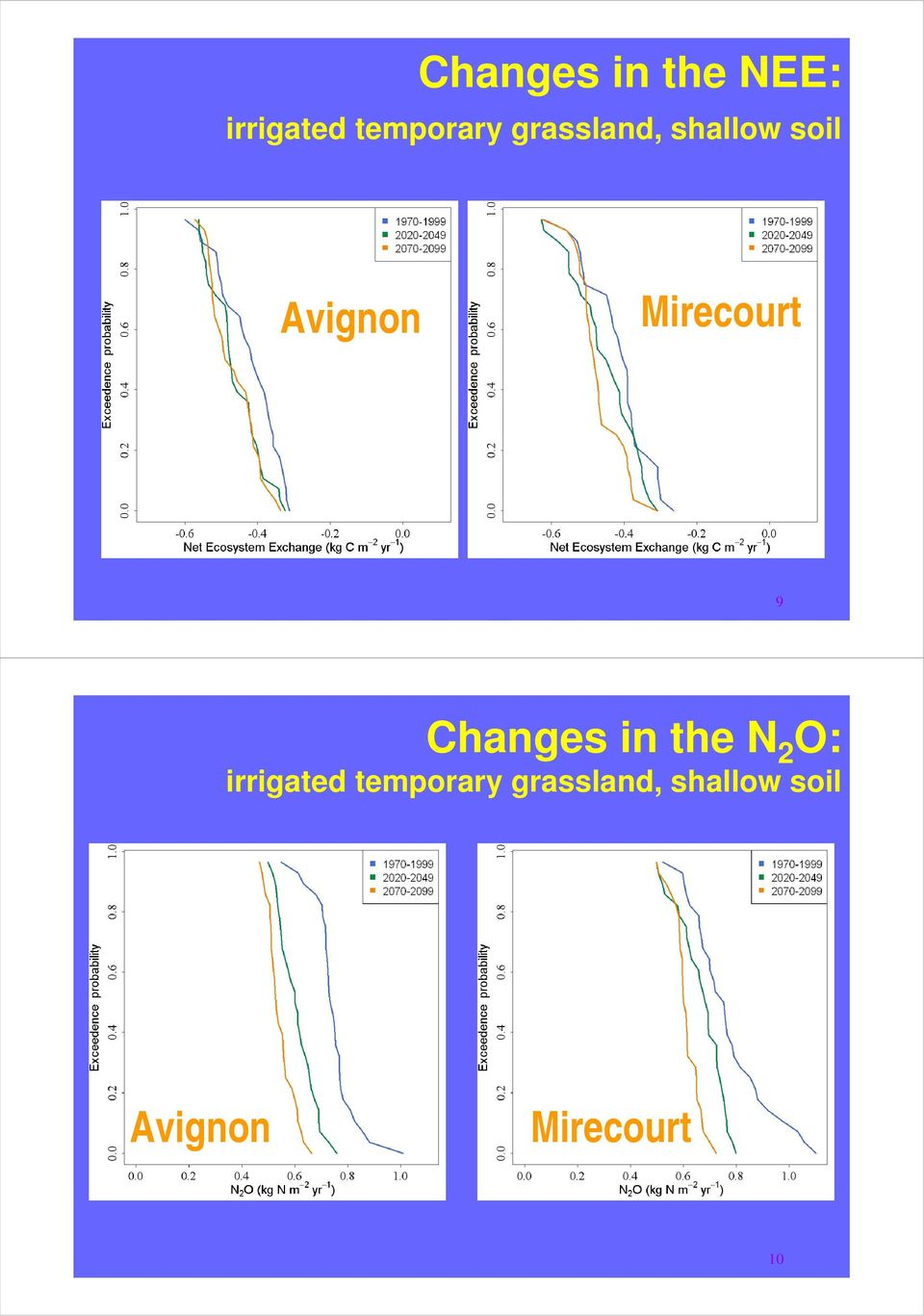 9 Changes in the N 2 O: irrigated