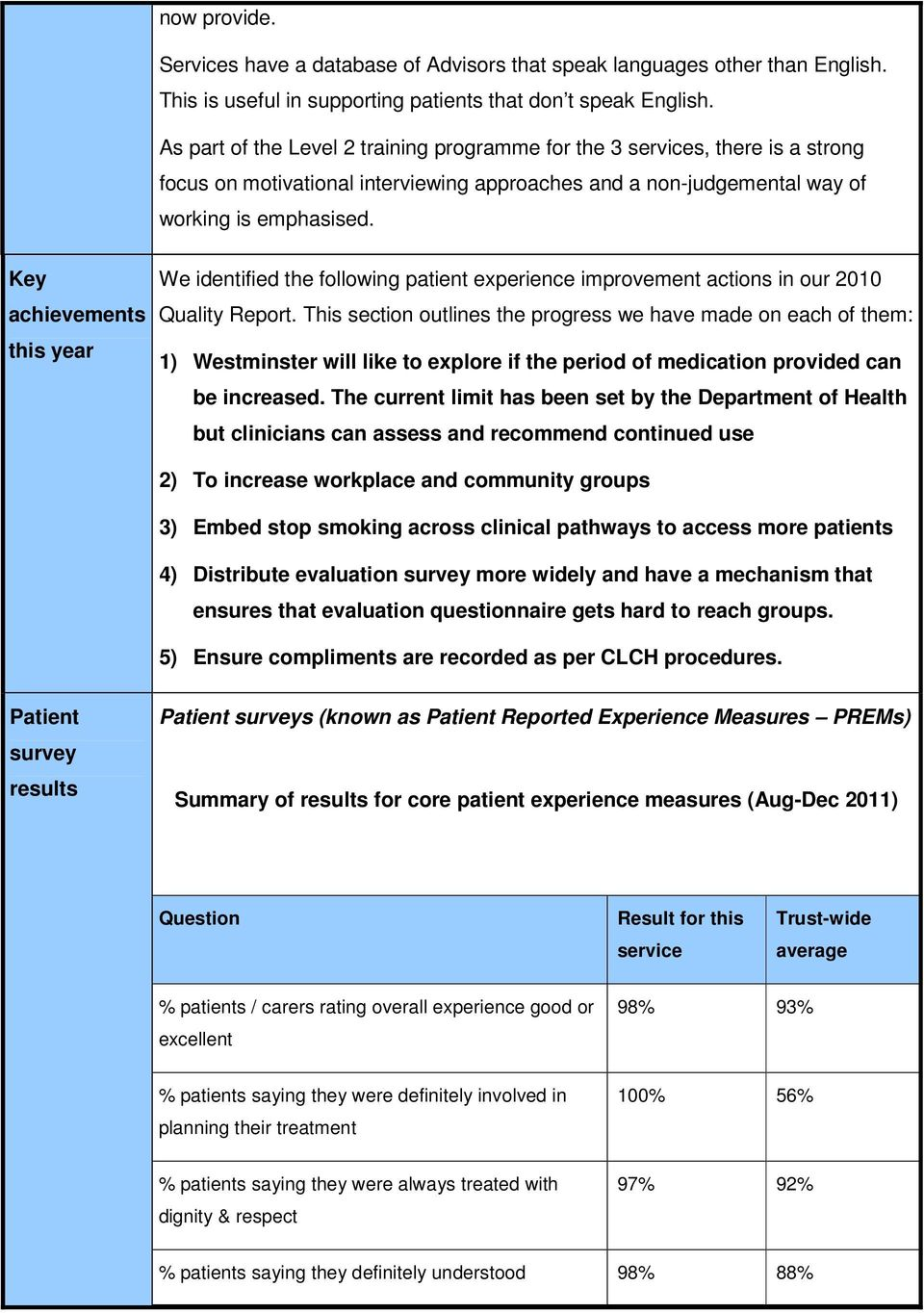 Key achievements this year We identified the following patient experience improvement actions in our 2010 Quality Report.