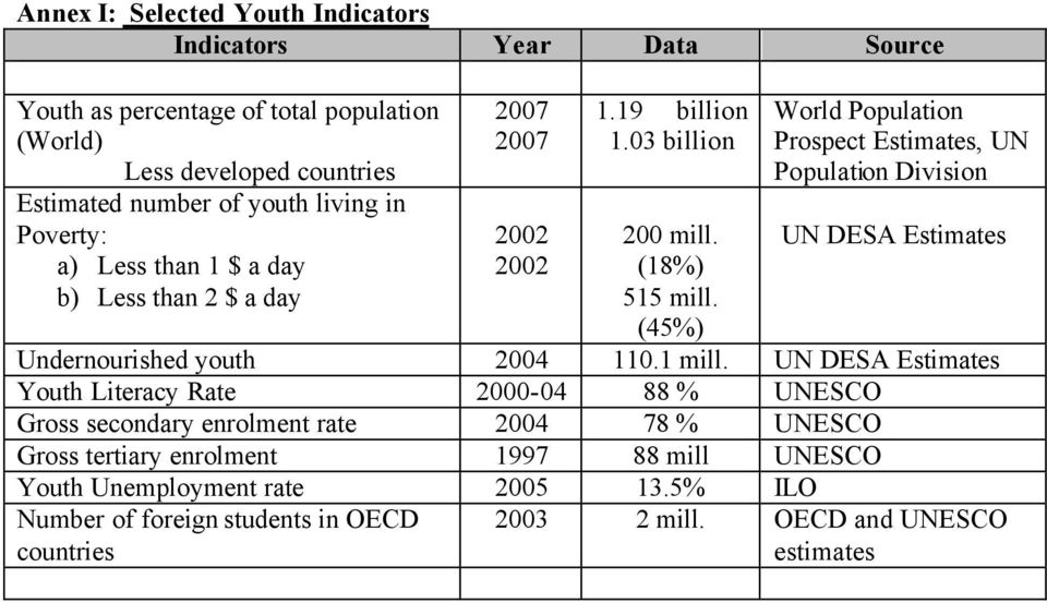 (45%) World Population Prospect Estimates, UN Population Division UN DESA Estimates Undernourished youth 2004 110.1 mill.