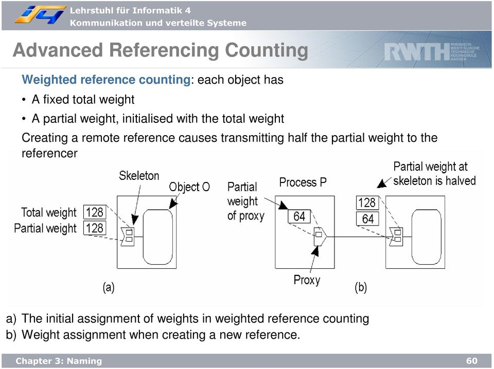 causes transmitting half the partial weight to the referencer a) The initial assignment