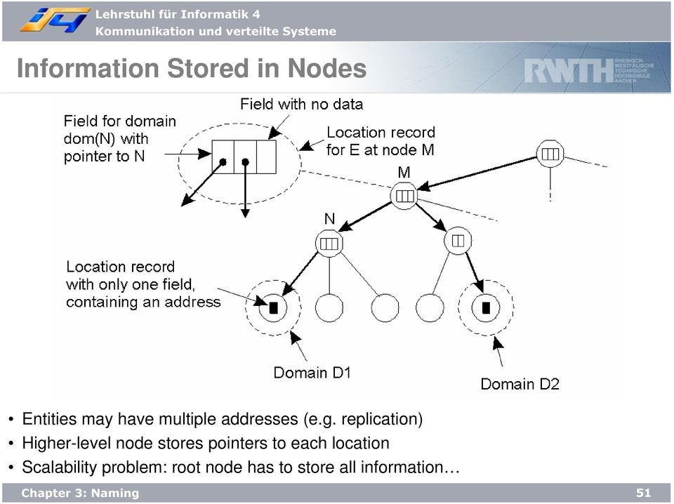 replication) Higher-level node stores pointers to