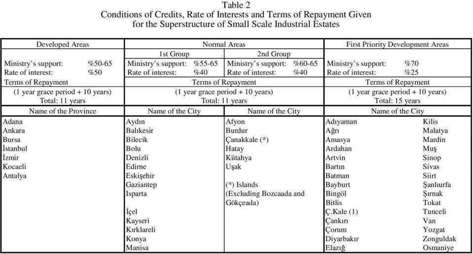 interest: %25 Terms of Repayment Terms of Repayment Terms of Repayment (1 year grace period + 10 years) Total: 11 years (1 year grace period + 10 years) Total: 11 years (1 year grace period + 10