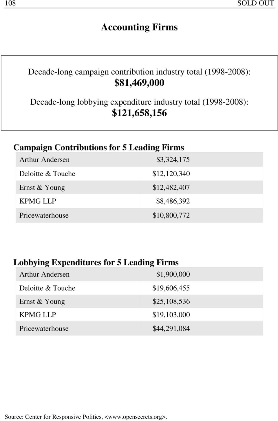 & Touche $12,120,340 Ernst & Young $12,482,407 KPMG LLP $8,486,392 Pricewaterhouse $10,800,772 Lobbying Expenditures for 5 Leading