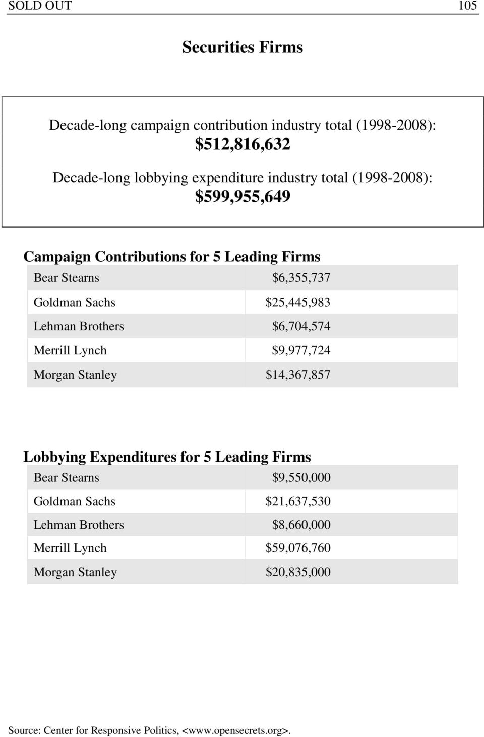 Sachs $25,445,983 Lehman Brothers $6,704,574 Merrill Lynch $9,977,724 Morgan Stanley $14,367,857 Lobbying Expenditures for 5