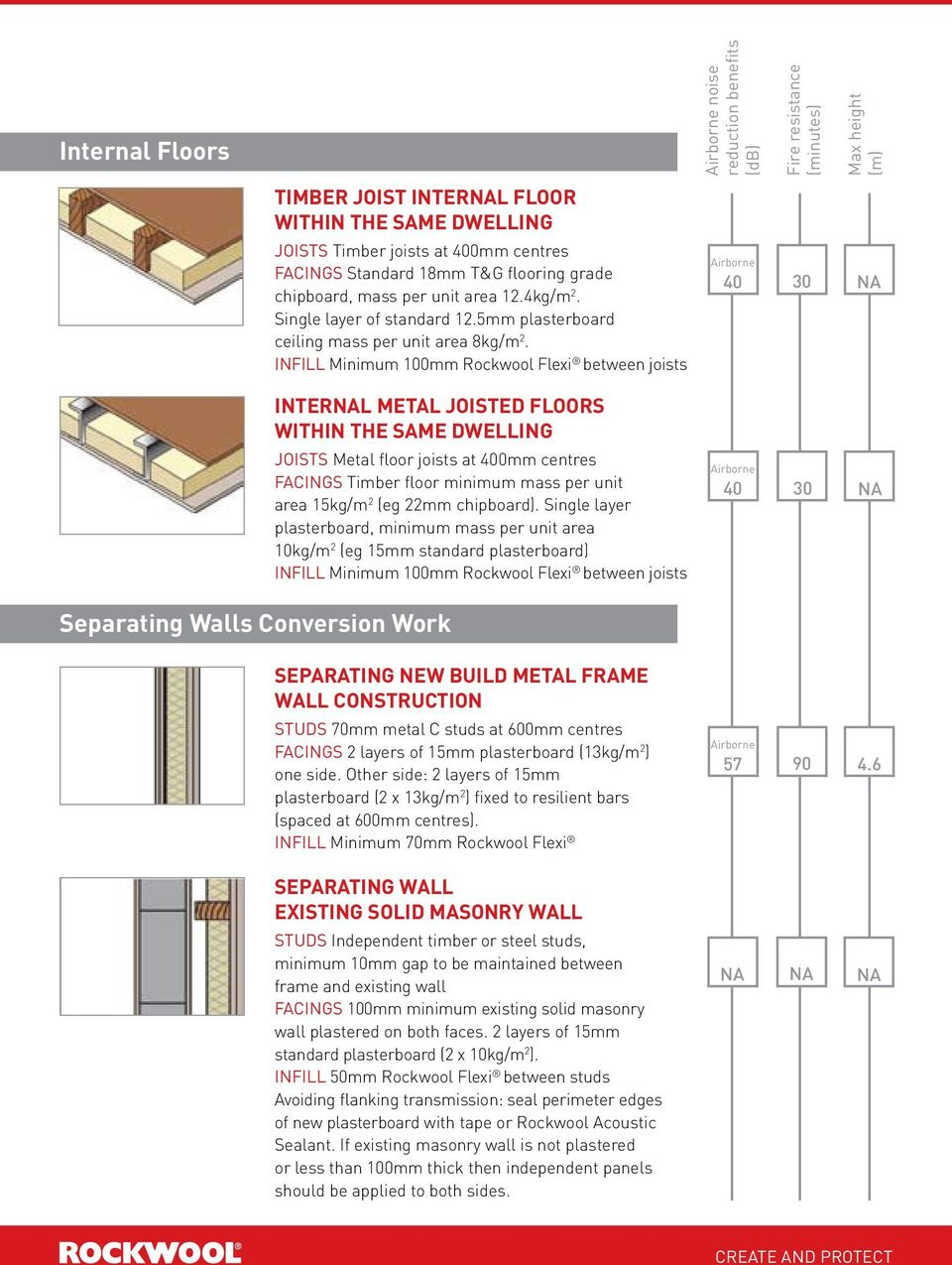 INFILL Minimum 100mm Rockwool Flexi between joists noise 40 30 Max height (m) NA Separating Walls Conversion Work INTERNAL METAL JOISTED FLOORS WITHIN THE SAME DWELLING joists Metal floor joists at