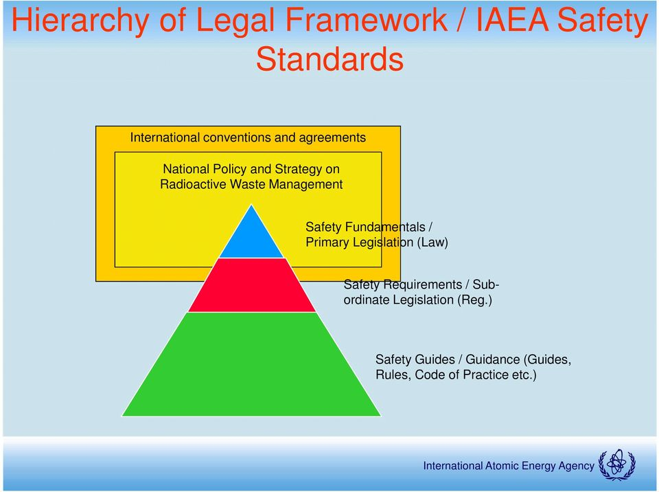 Safety Fundamentals / Primary Legislation (Law) Safety Requirements /