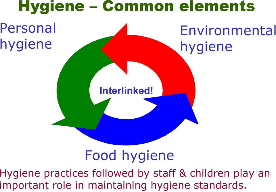 Food hygiene Hygiene practices followed by