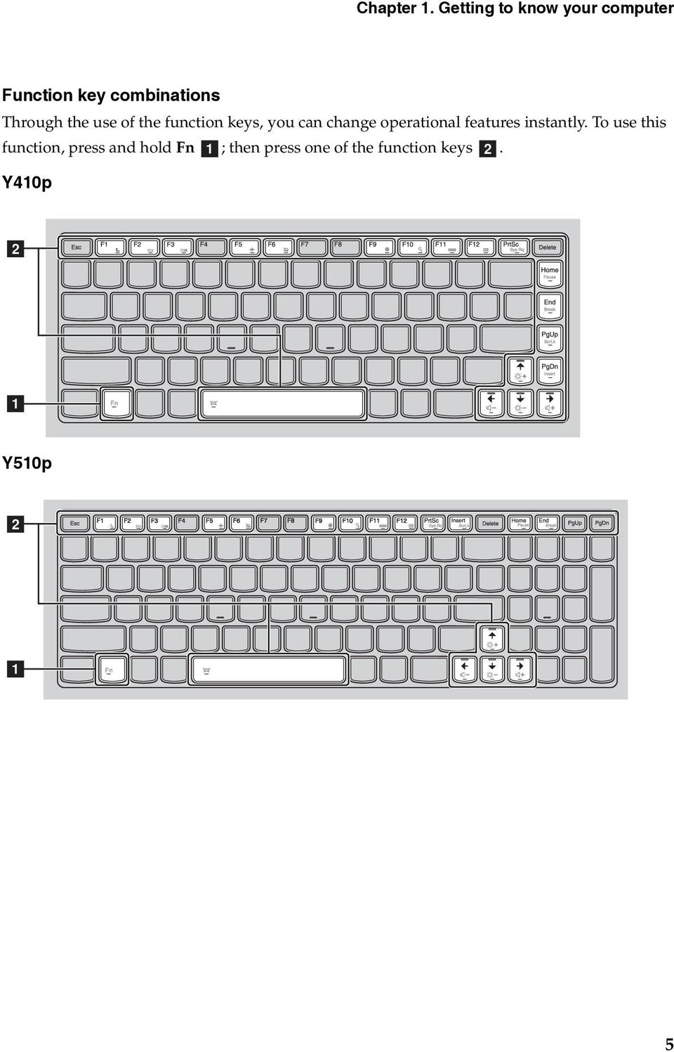 the use of the function keys, you can change operational