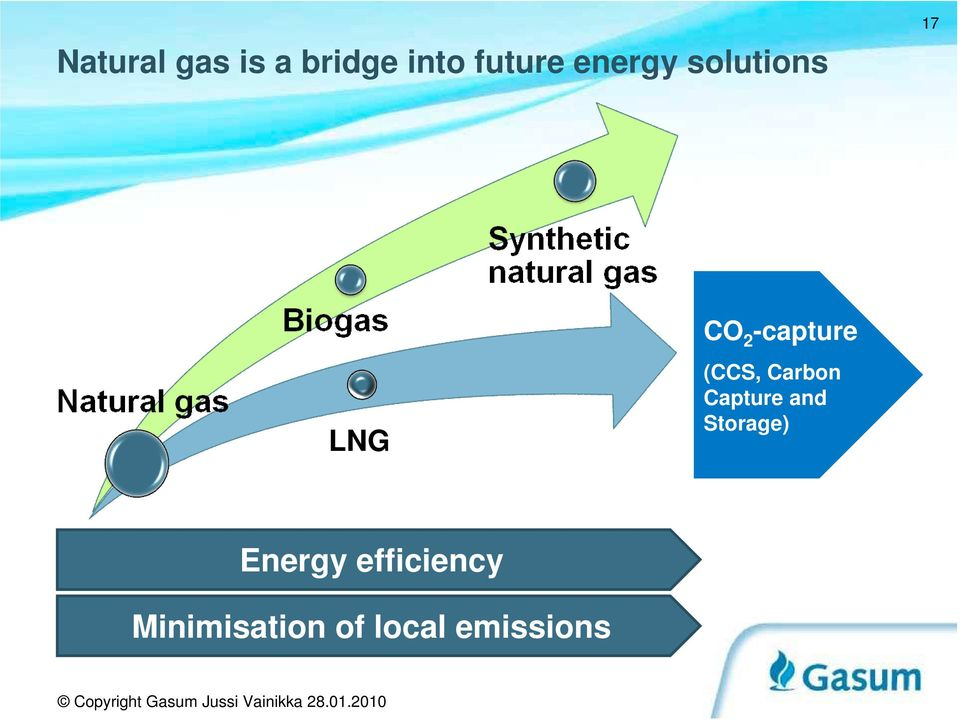 (CCS, Carbon Capture and Storage)
