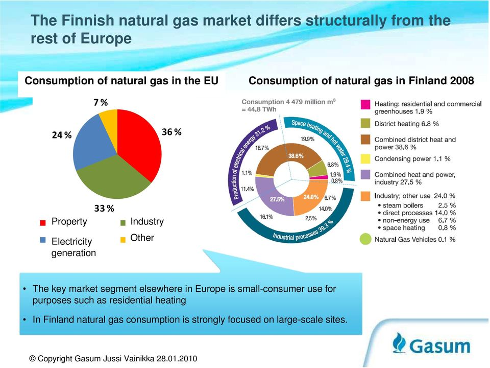Sähkön Electricity tuotanto Muu Other generation The key market segment elsewhere in Europe is small-consumer