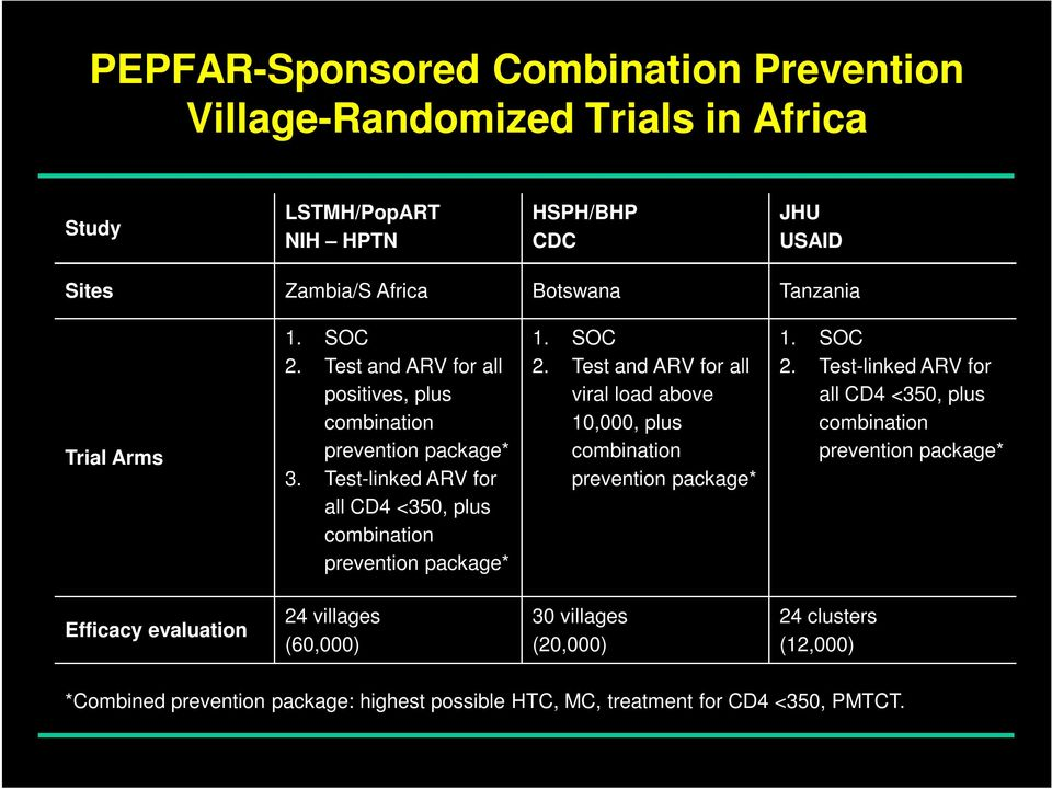 SOC 2. Test and ARV for all viral load above 10,000, plus combination prevention package* 1. SOC 2.