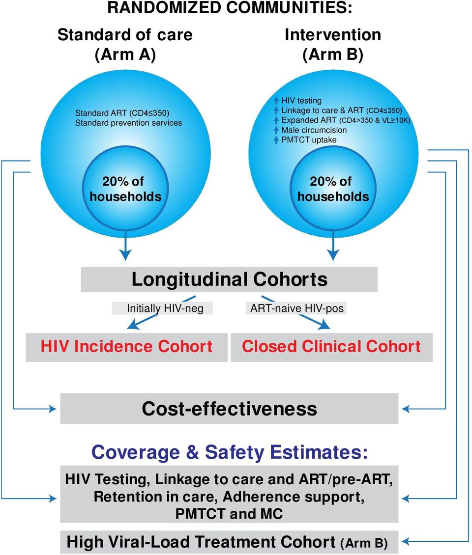 Longitudinal Cohorts Initially HIV-neg ART-naive HIV-pos HIV Incidence Cohort Closed Clinical Cohort Cost-effectiveness Coverage & Safety