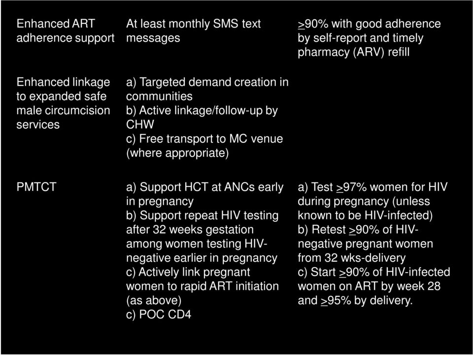 males who are known to be HIV-uninfected, by the end of the second study year PMTCT a) Support HCT at ANCs early in pregnancy b) Support repeat HIV testing after 32 weeks gestation among women