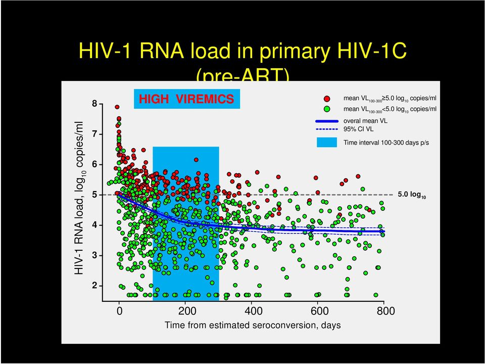 0 log 10 copies/ml HIV-1 RNA load, log 10 copies/ml 7 6 5 4 3 2 overal mean