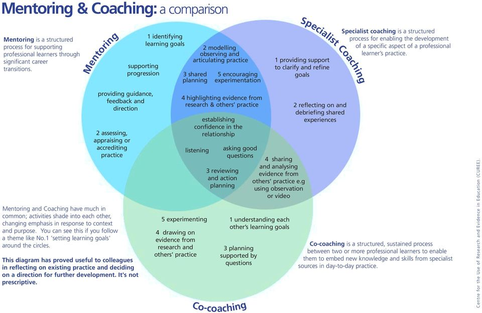 goals Specialist coaching is a structured process for enabling the development of a specific aspect of a professional learner s practice.