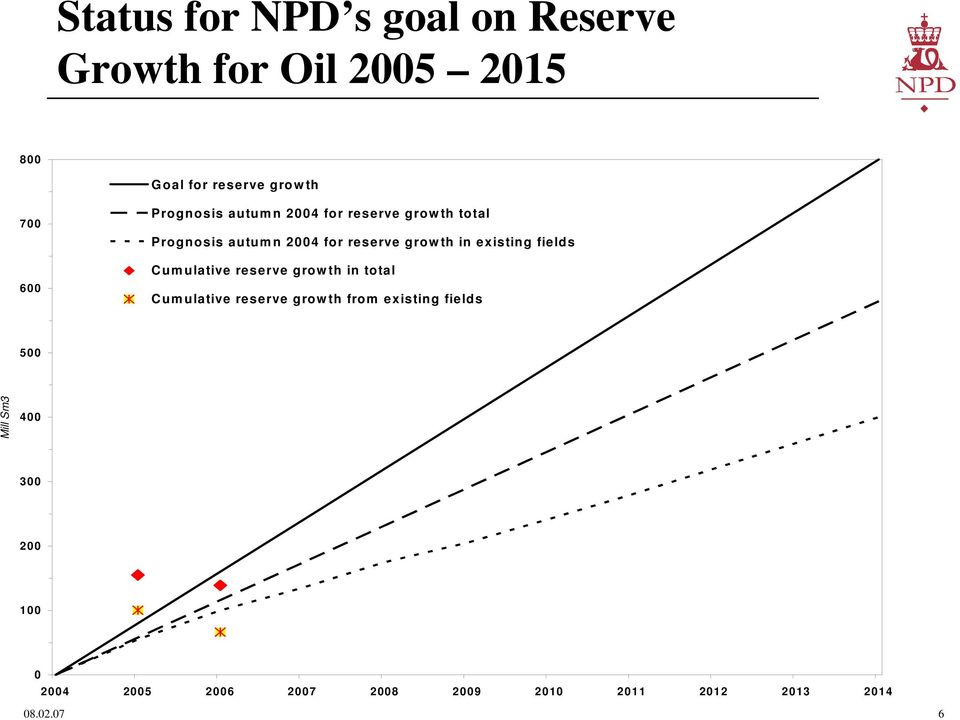growth in existing fields Cumulative reserve growth in total Cumulative reserve