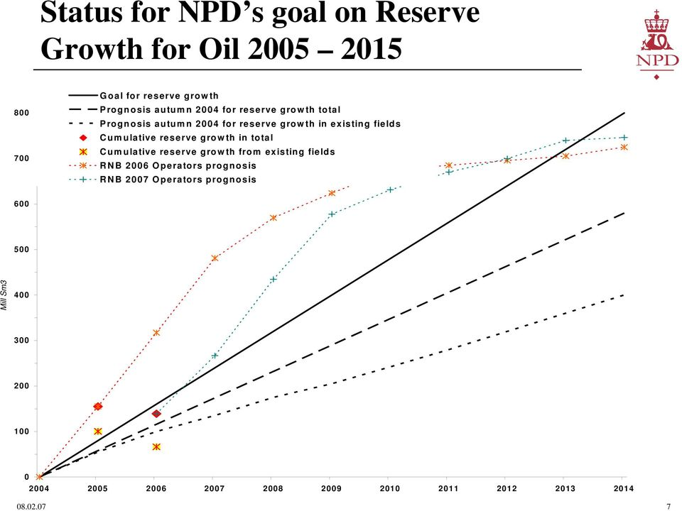 Cumulative reserve growth in total Cumulative reserve growth from existing fields RNB 26