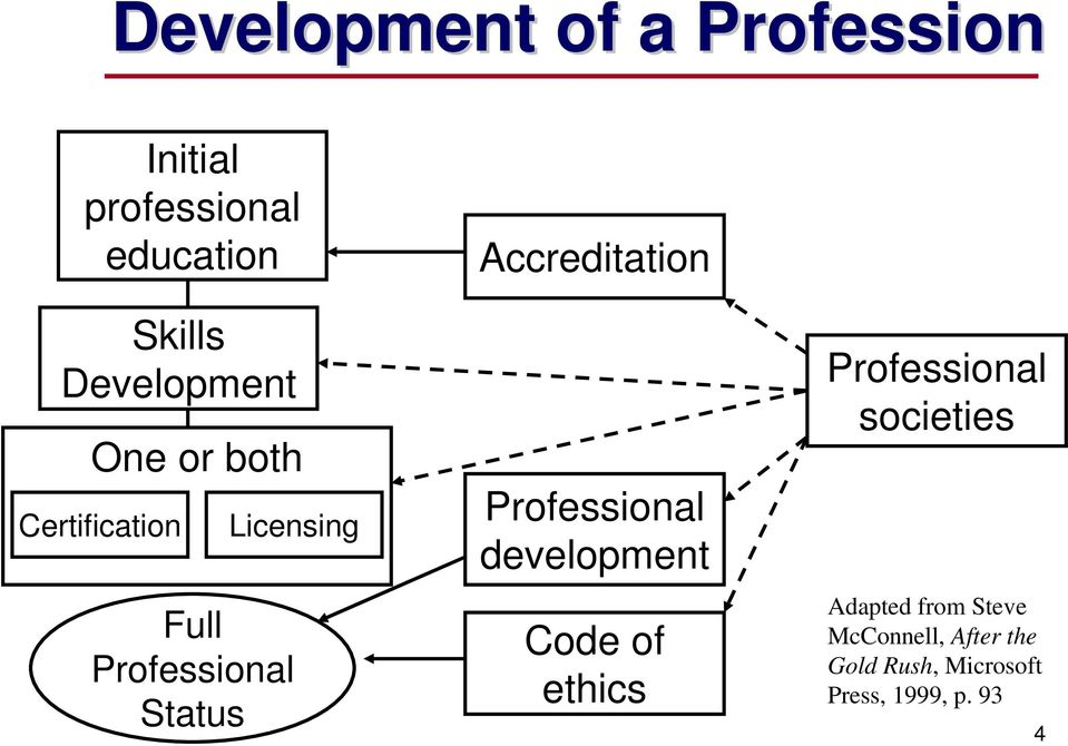 Accreditation Professional development Code of ethics Professional