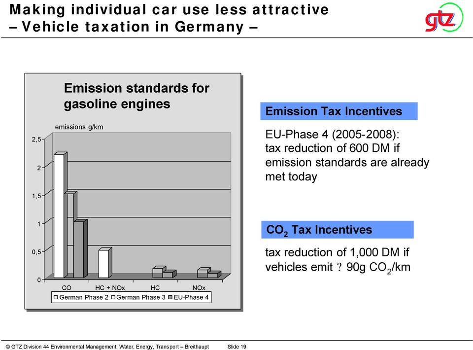 DM if emission standards are already met today 1,5 1 0,5 0 CO HC + NOx HC NOx German Phase 2 German