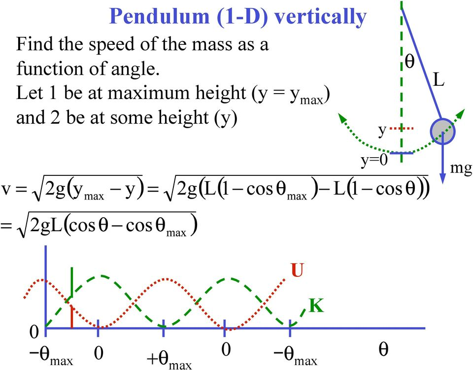 Let 1 be at maximum height (y = y max ) and 2