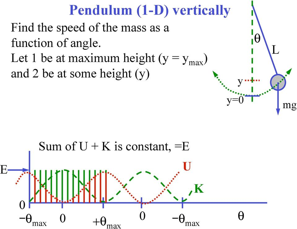Let 1 be at maximum height (y = y max ) and 2 be at