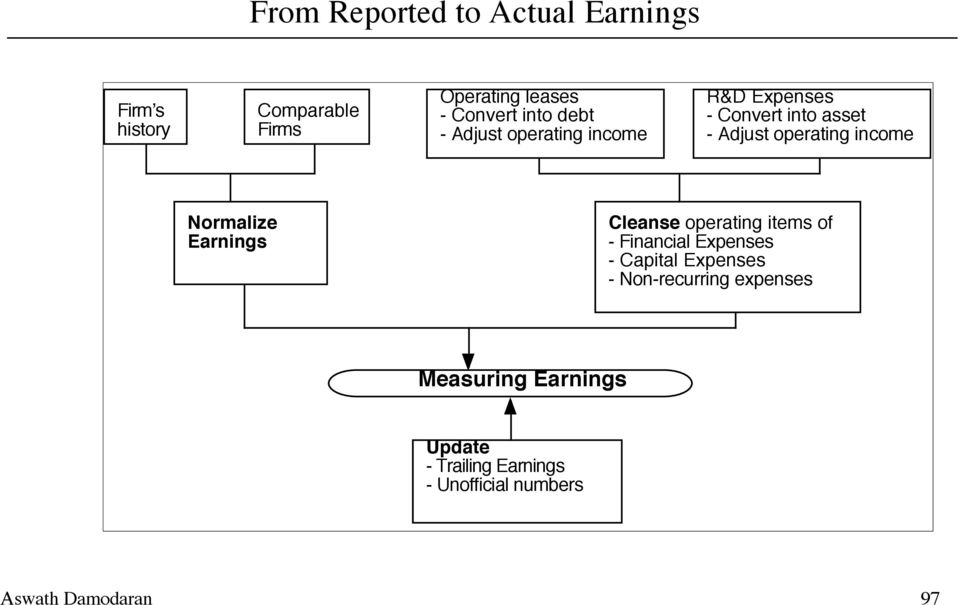 income Normalize Earnings Cleanse operating items of - Financial Expenses - Capital