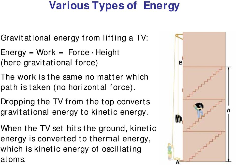 Dropping the TV from the top converts gravitational energy to kinetic energy.
