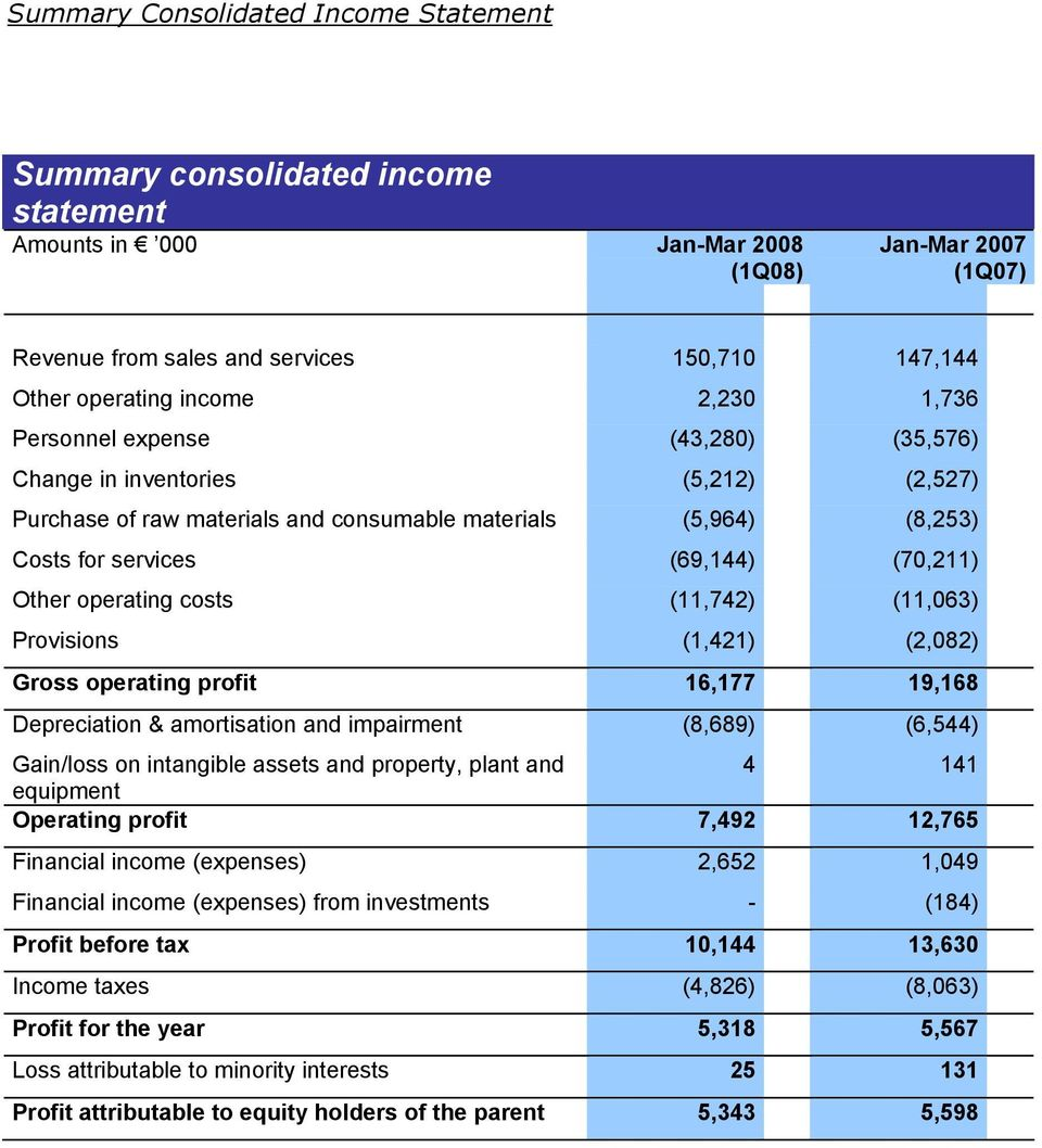 Other operating costs (11,742) (11,063) Provisions (1,421) (2,082) Gross operating profit 16,177 19,168 Depreciation & amortisation and impairment (8,689) (6,544) Gain/loss on intangible assets and