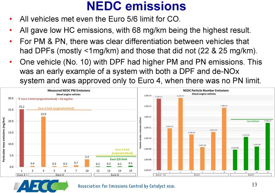 For PM & PN, there was clear differentiation between vehicles that had DPFs (mostly <1mg/km) and those that did not