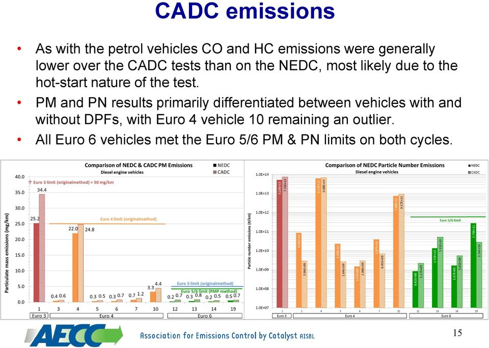 PM and PN results primarily differentiated between vehicles with and without DPFs, with Euro