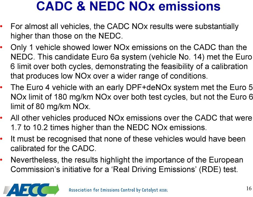 The Euro 4 vehicle with an early DPF+deNOx system met the Euro 5 NOx limit of 180 mg/km NOx over both test cycles, but not the Euro 6 limit of 80 mg/km NOx.
