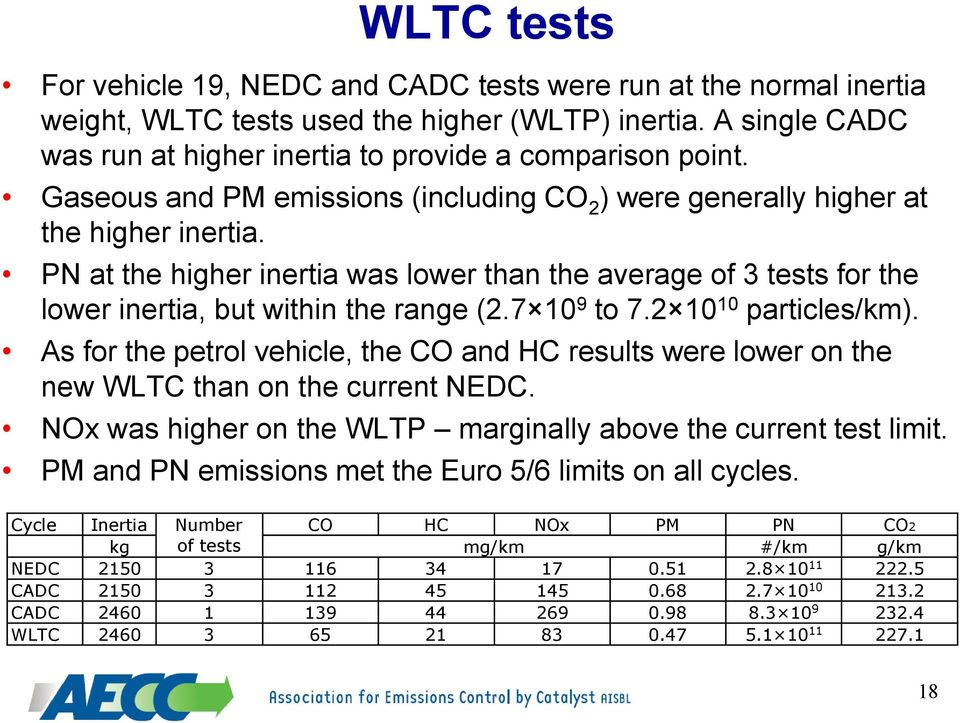 7 10 9 to 7.2 10 10 particles/km). As for the petrol vehicle, the CO and HC results were lower on the new WLTC than on the current NEDC.