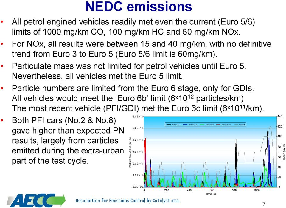Particulate mass was not limited for petrol vehicles until Euro 5. Nevertheless, all vehicles met the Euro 5 limit. Particle numbers are limited from the Euro 6 stage, only for GDIs.