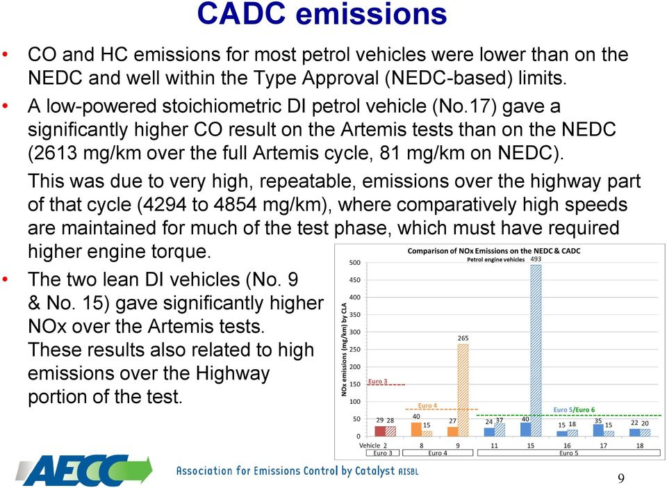 17) gave a significantly higher CO result on the Artemis tests than on the NEDC (2613 mg/km over the full Artemis cycle, 81 mg/km on NEDC).