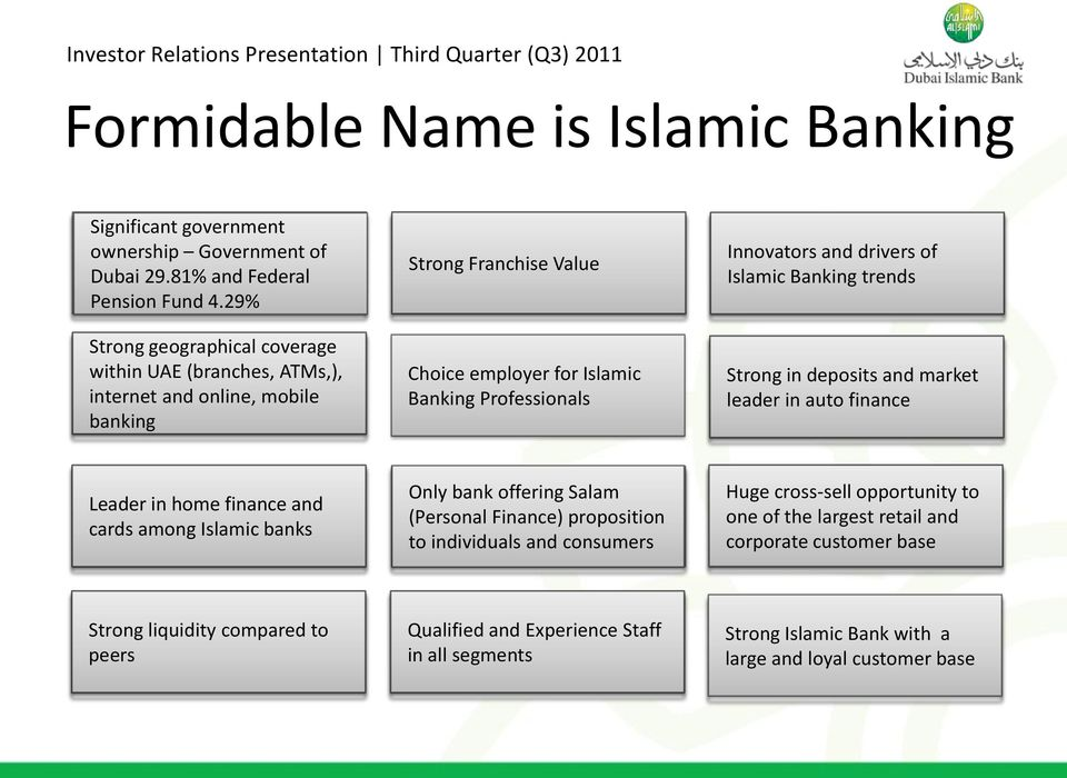 drivers of Islamic Banking trends Strong in deposits and market leader in auto finance Leader in home finance and cards among Islamic banks Only bank offering Salam (Personal Finance)