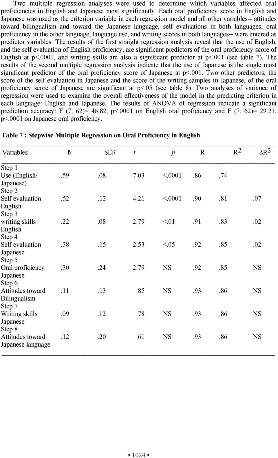 language, self evaluations in both languages, oral proficiency in the other language, language use, and writing scores in both languages-- were entered as predictor variables.