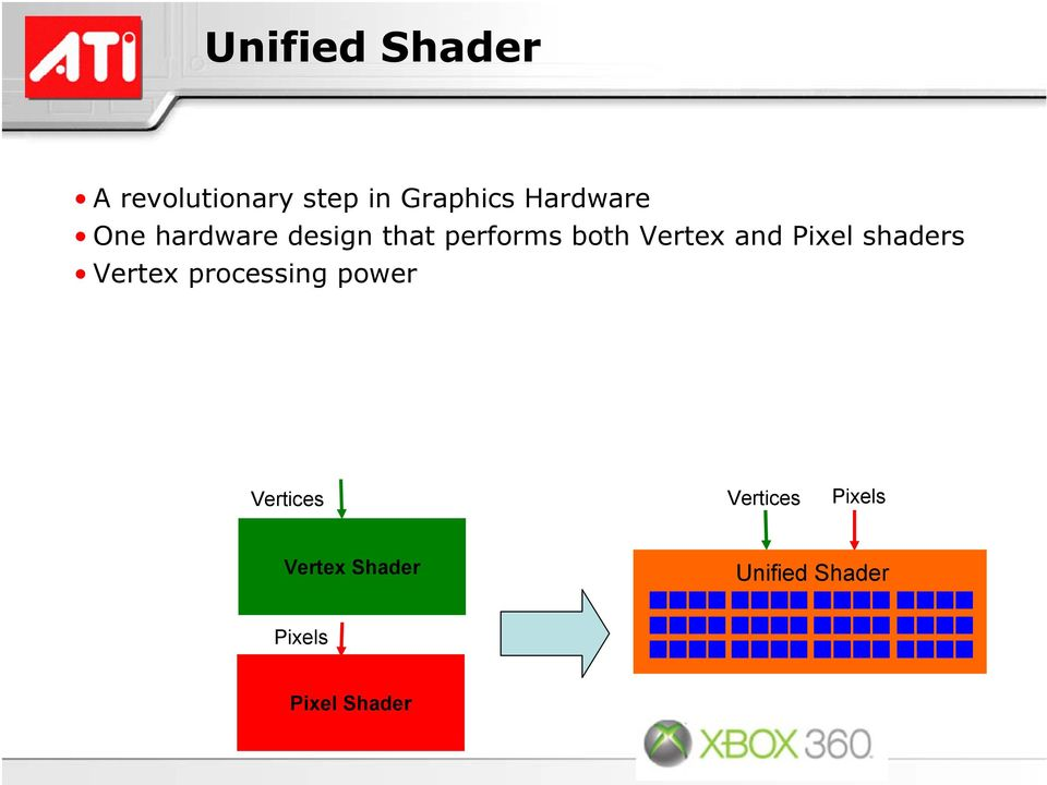 and Pixel shaders Vertex processing power Vertices