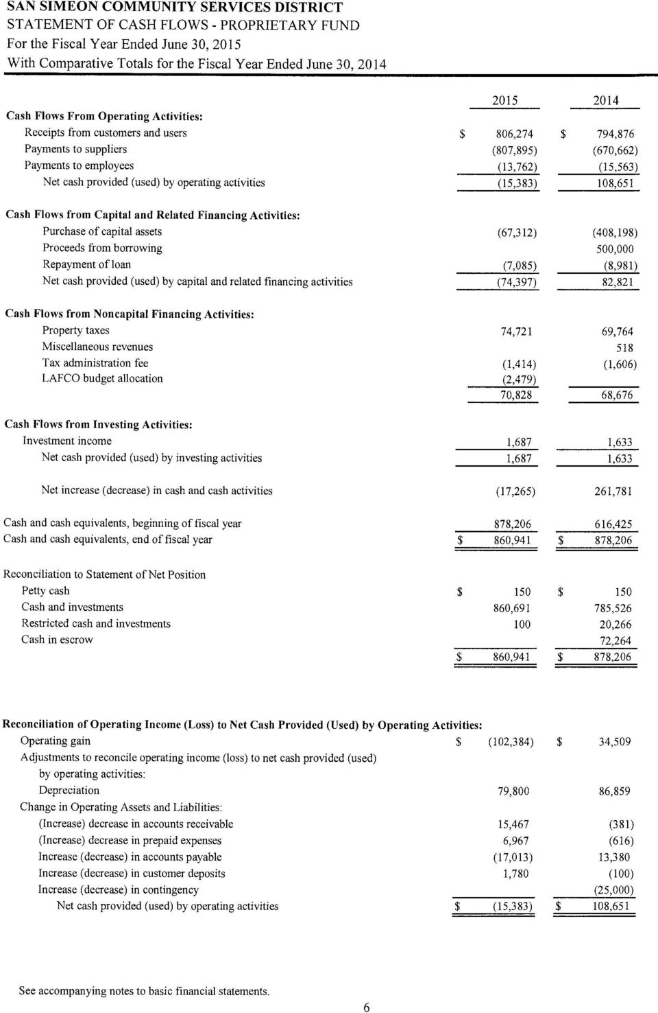 from Capital and Related Financing Activities: Purchase of capital assets (67,312) (408,198) Proceeds from borrowing 500,000 Repayment of loan (7,085) (8,981) Net cash provided (used) by capital and