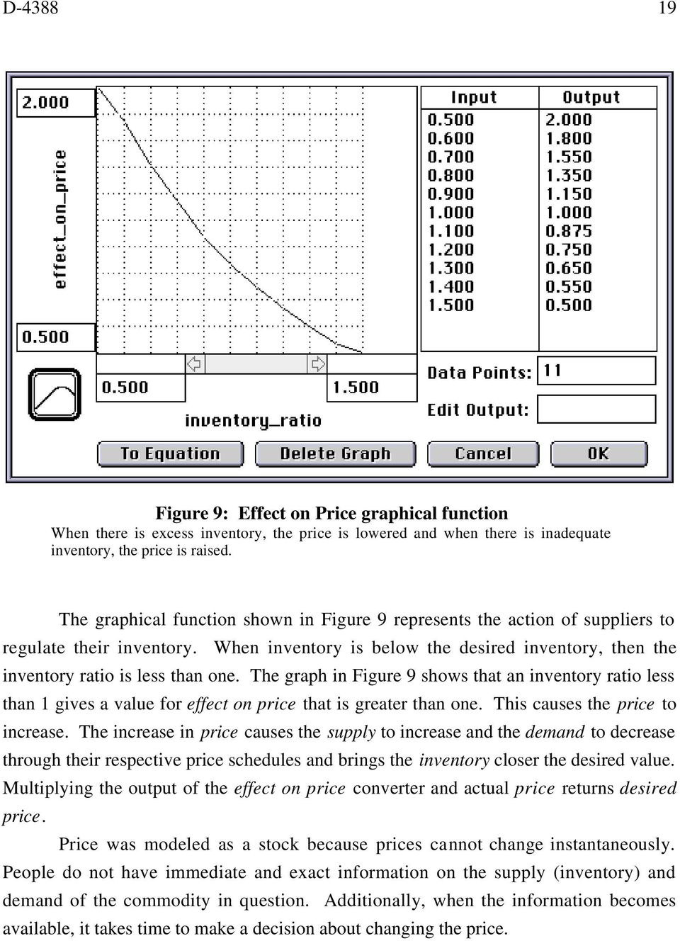 The graph in Figure 9 shows that an inventory ratio less than gives a value for effect on price that is greater than one. This causes the price to increase.