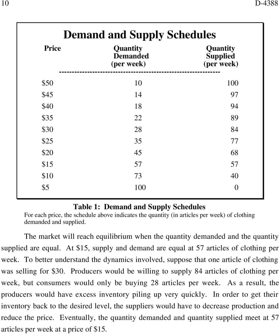 and supplied. The market will reach equilibrium when the quantity demanded and the quantity supplied are equal. At $5, supply and demand are equal at 57 articles of clothing per week.