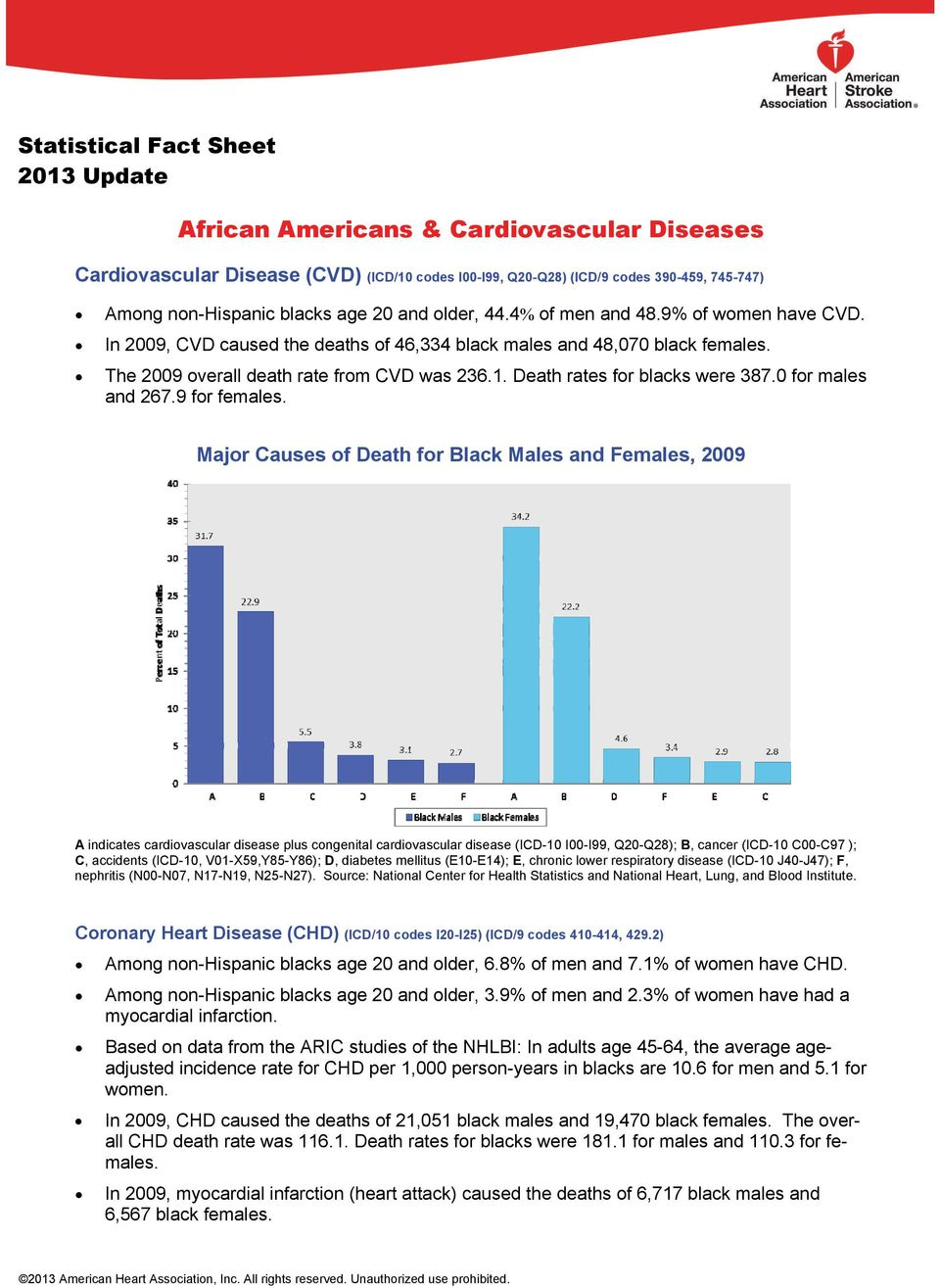 Death rates for blacks were 387.0 for males and 267.9 for females.