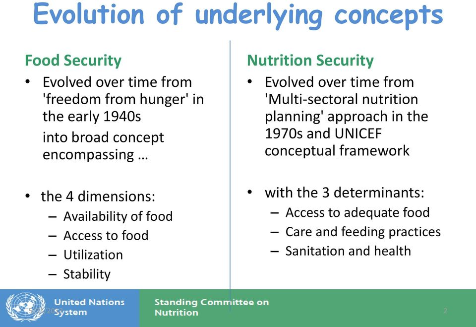 Nutrition Security Evolved over time from 'Multi-sectoral nutrition planning' approach in the 1970s and UNICEF