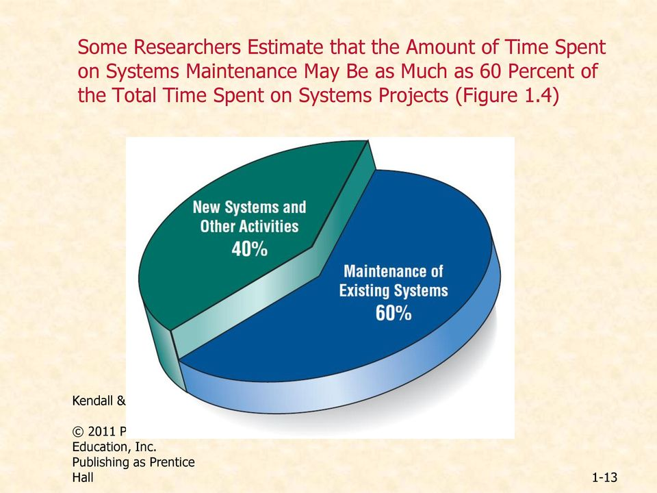 Time Spent on Systems Projects (Figure 1.