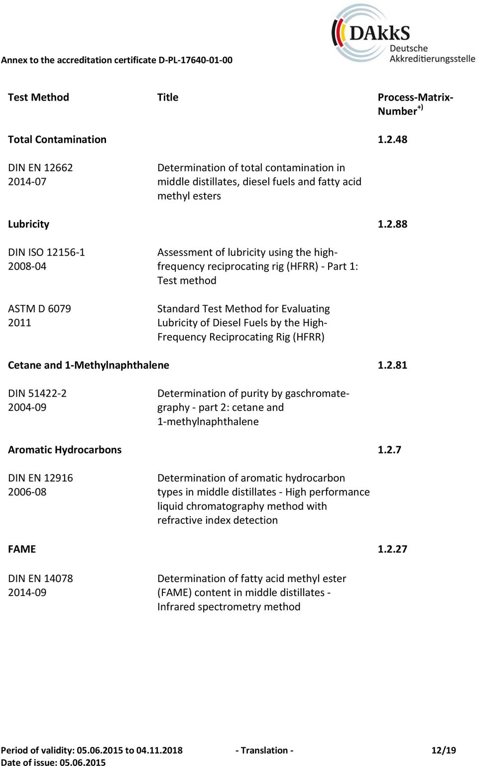62 2014 07 Determination of total contamination in middle distillates, diesel fuels and fatty acid methyl esters Lubricity 1.2.88 DIN ISO 12156 1 2008 04 ASTM D 6079 2011 Assessment of lubricity