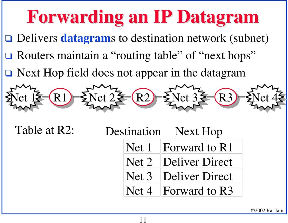 Next Hop field does not appear in the datagram Net 1 R1 Net 2 R2 Net 3 R3 Net 4