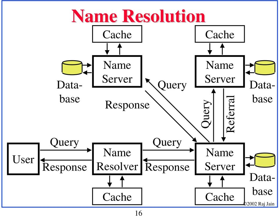 Referral Database User Query Response Name